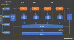 """国双石承泰:数字化营销 """"四步曲"""",全链路赋"""