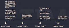 港商陈龙辉15年内地投资之路